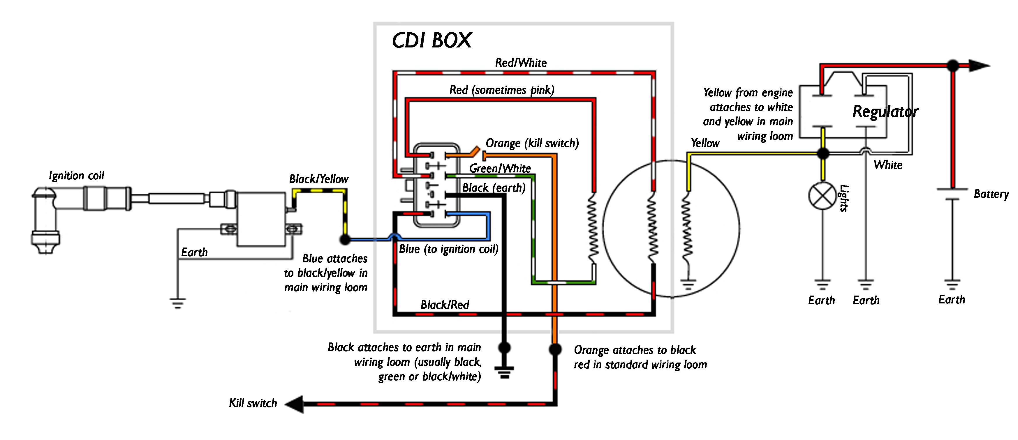 Outstanding Motorcycle Cdi Ignition Wiring Diagram Ornament - Simple ...
